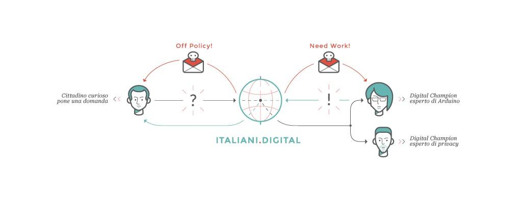 infografica_italianidigital